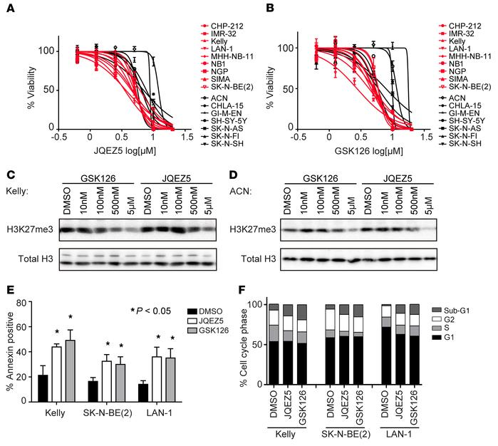 Pharmacological inhibition of EZH2 inhibits neuroblastoma growth in vitr...
