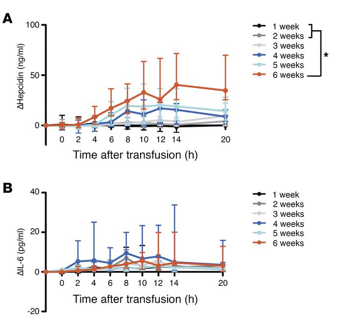 Serum hepcidin is increased following transfusion of red cells stored fo...