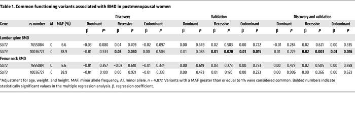 Common functioning variants associated with BMD in postmenopausal women