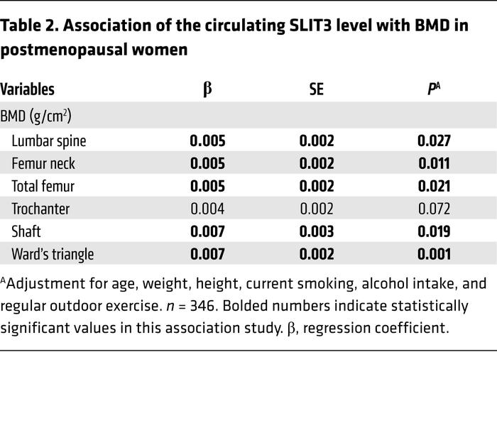 Association of the circulating SLIT3 level with BMD in postmenopausal women