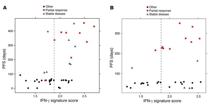 Relationship between increases in IFN-γ immune-related signature score a...