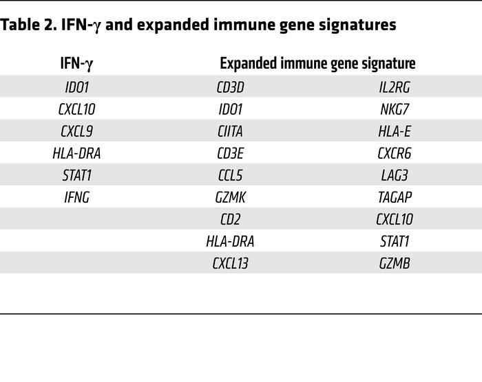 IFN-γ and expanded immune gene signatures