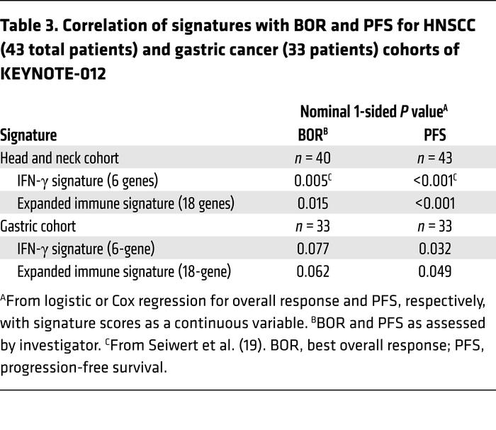 Correlation of signatures with BOR and PFS for HNSCC (43 total patients)...