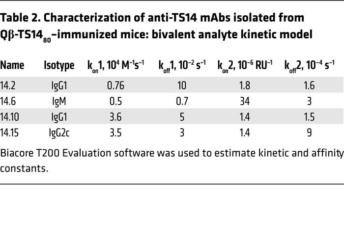 Characterization of anti-TS14 mAbs isolated from Qβ-TS1480–immunized mic...