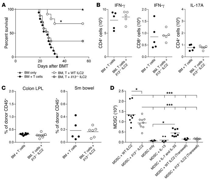 Reduced efficacy of ILC2s in the absence of IL-13. B6D2 recipients of B6...