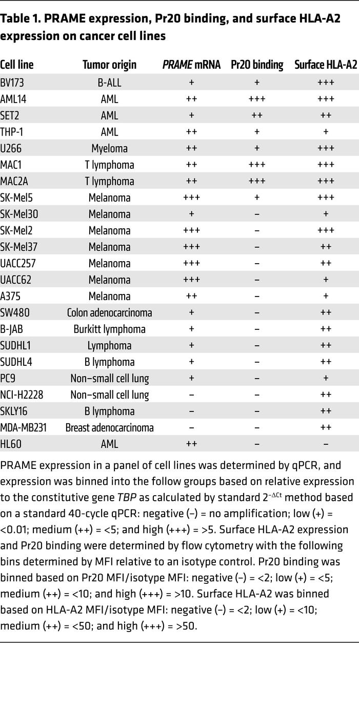 PRAME expression, Pr20 binding, and surface HLA-A2 expression on cancer ...