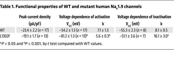 Functional properties of WT and mutant human NaV1.9 channels