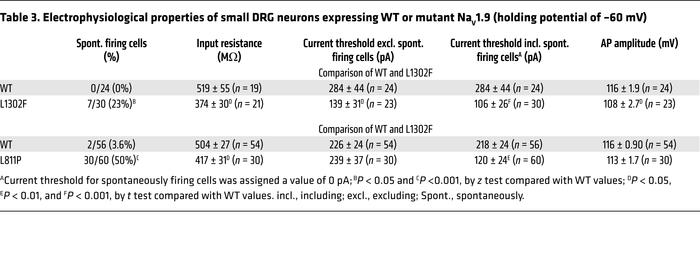 Electrophysiological properties of small DRG neurons expressing WT or mu...