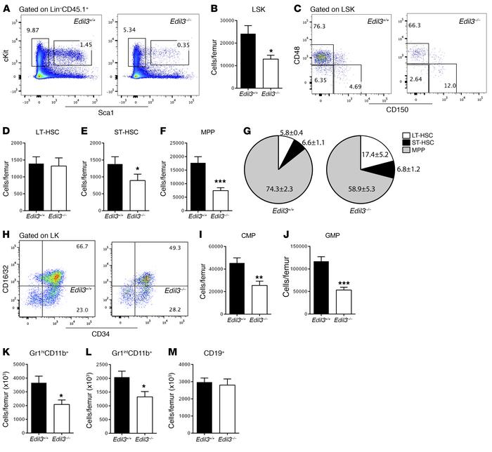Del-1 in recipient BM promotes the recovery of myelopoiesis. Lethally ir...