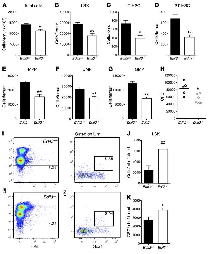 Role of Del-1 in the response of hematopoietic progenitor cells to G-CSF...