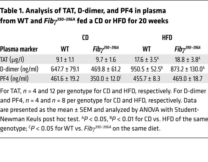 Analysis of TAT, D-dimer, and PF4 in plasma from WT and Fibγ390–396A fed...