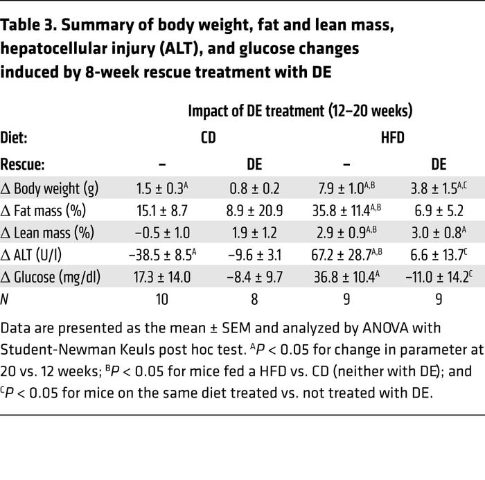 Summary of body weight, fat and lean mass, hepatocellular injury (ALT), ...