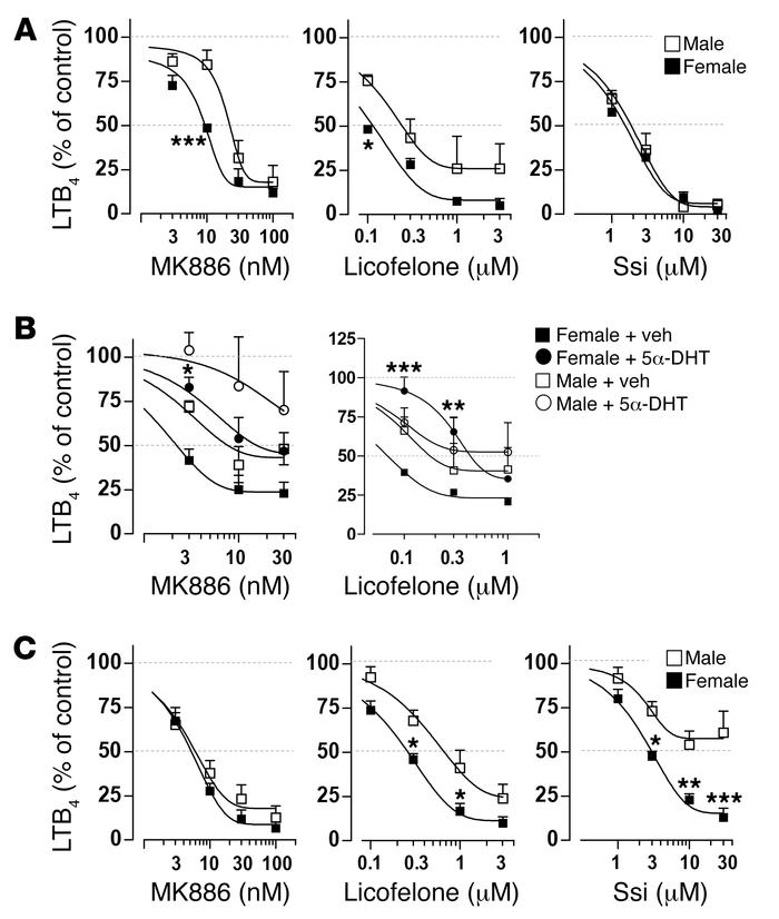 Effect of LT synthesis inhibitors in male and female neutrophils and mon...