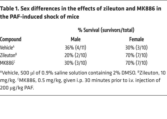 Sex differences in the effects of zileuton and MK886 in the PAF-induced ...