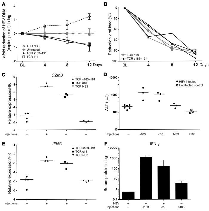 Antiviral and inflammatory events after in vivo multiple injections of d...