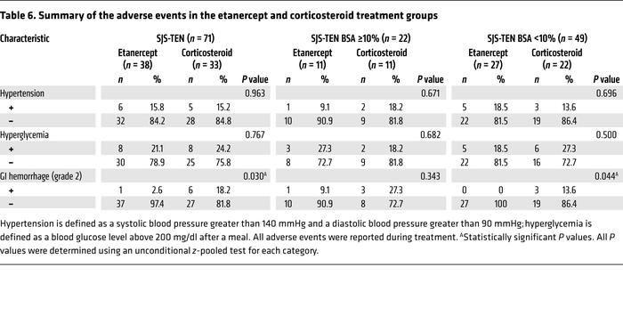 Summary of the adverse events in the etanercept and corticosteroid treat...