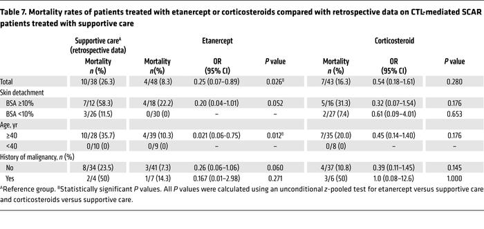 Mortality rates of patients treated with etanercept or corticosteroids c...