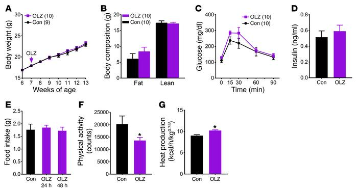 Olanzapine's effect on food intake and body weight is mediated by HTR2C....