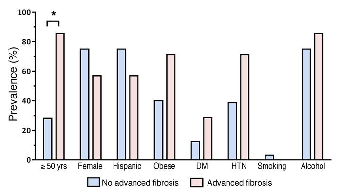 Distribution of factors associated with NAFLD and fibrosis in first-degr...