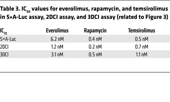 IC50 values for everolimus, rapamycin, and temsirolimus in 5×A-Luc assay...