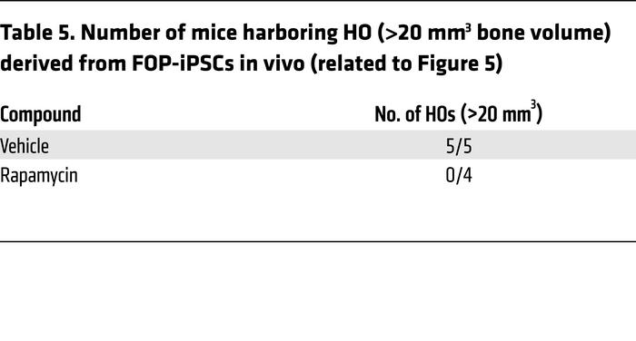 Number of mice harboring HO (>20 mm3 bone volume) derived from FOP-iP...