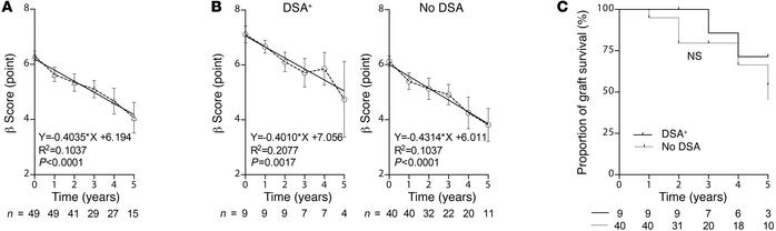 DSA did not affect pancreatic islet graft function. Pancreatic islet gra...