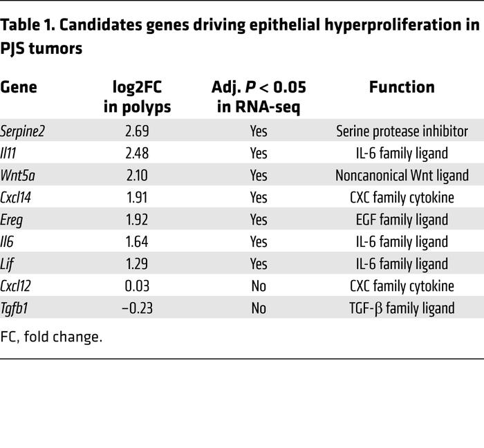 Candidates genes driving epithelial hyperproliferation in PJS tumors