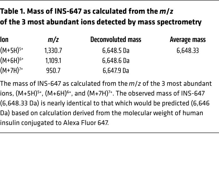 Mass of INS-647 as calculated from the m/z of the 3 most abundant ions d...