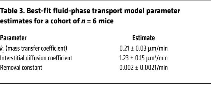 Best-fit fluid-phase transport model parameter estimates for a cohort of...