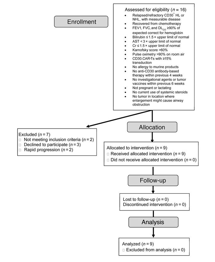 Flowchart of clinical trial NCT01316146 (CART CD30). FEV1, forced expira...