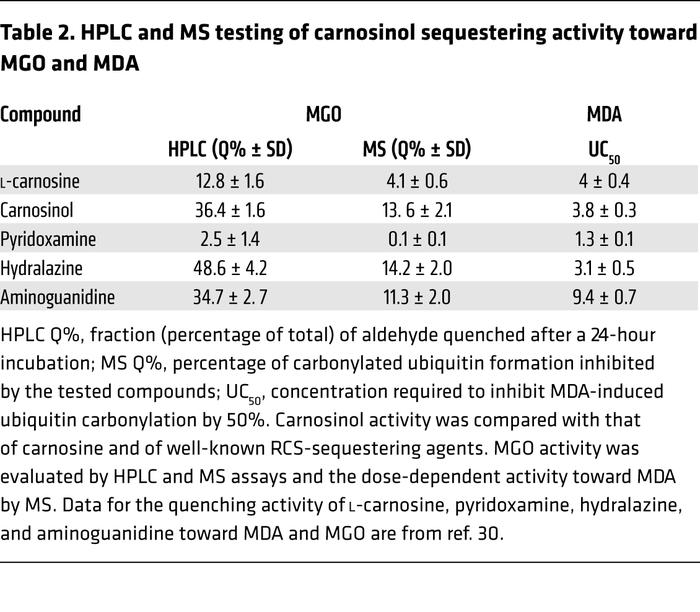 HPLC and MS testing of carnosinol sequestering activity toward MGO and MDA