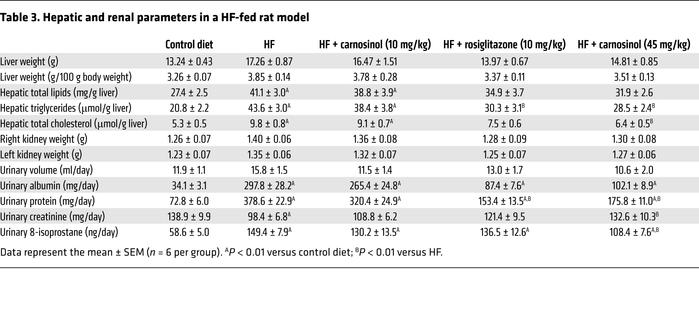 Hepatic and renal parameters in a HF-fed rat model