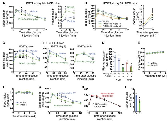 Chronic administration of a chimeric FKN-Fc fusion protein exerts durabl...