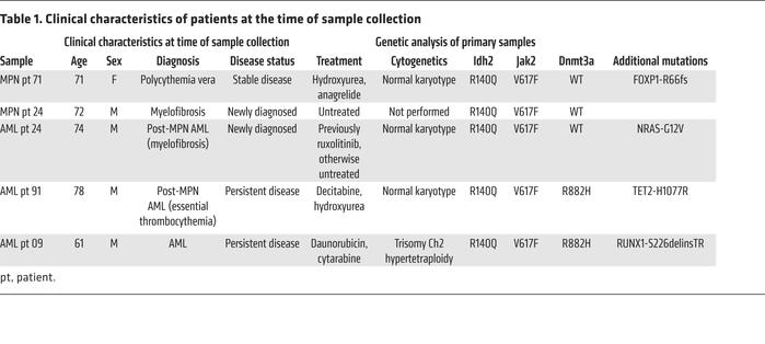 Clinical characteristics of patients at the time of sample collection