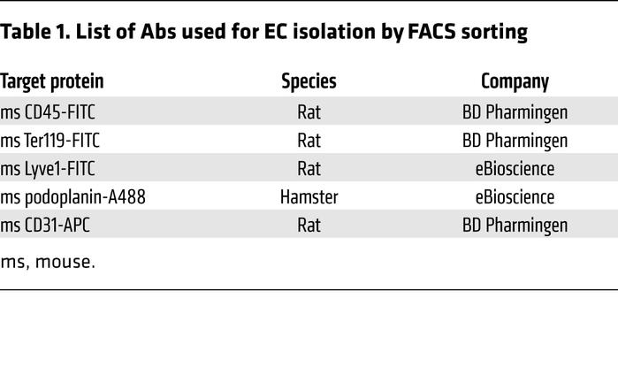 List of Abs used for EC isolation by FACS sorting
