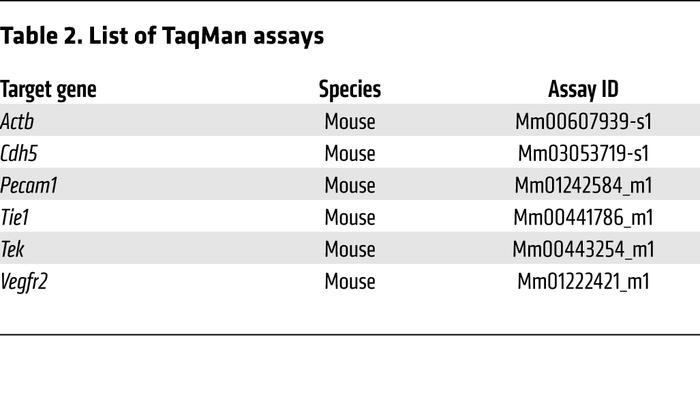 List of TaqMan assays