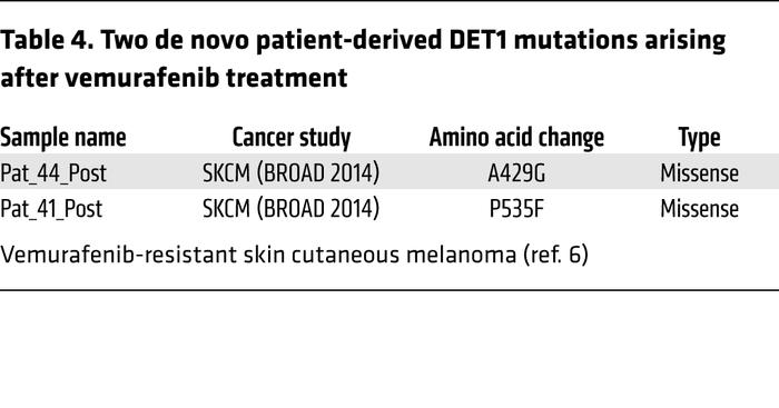 Two de novo patient-derived DET1 mutations arising after vemurafenib tre...