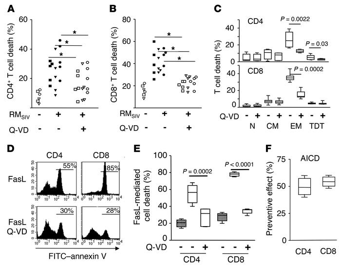 Q-VD-OPH prevents ex vivo cell death and enhances proliferation of T cel...