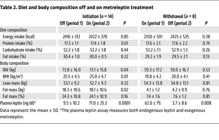 Diet and body composition off and on metreleptin treatment