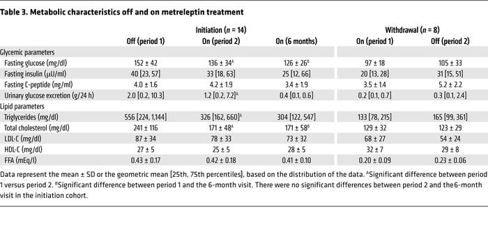 Metabolic characteristics off and on metreleptin treatment