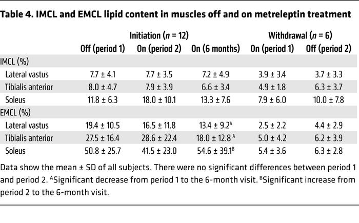 IMCL and EMCL lipid content in muscles off and on metreleptin treatment