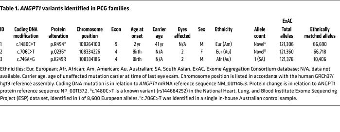 ANGPT1 variants identified in PCG families