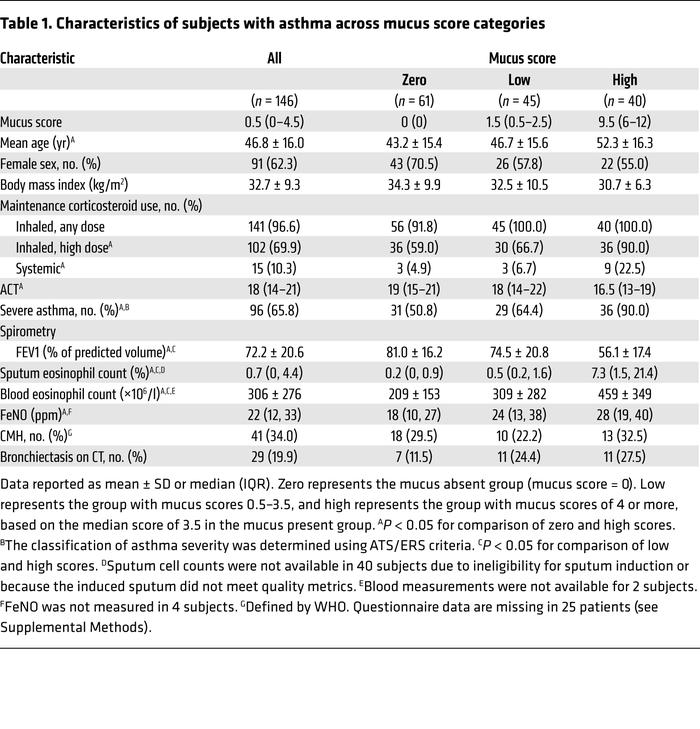 Characteristics of subjects with asthma across mucus score categories