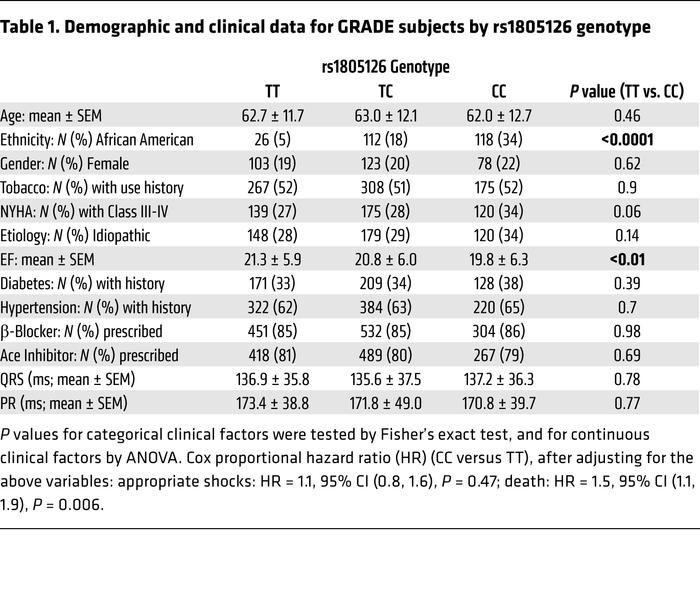 Demographic and clinical data for GRADE subjects by rs1805126 genotype