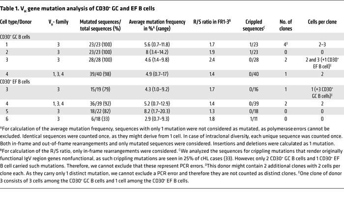 VH gene mutation analysis of CD30+ GC and EF B cells
