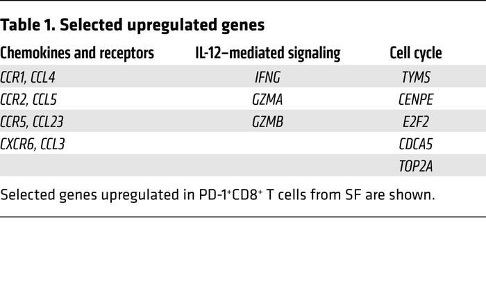 Selected upregulated genes