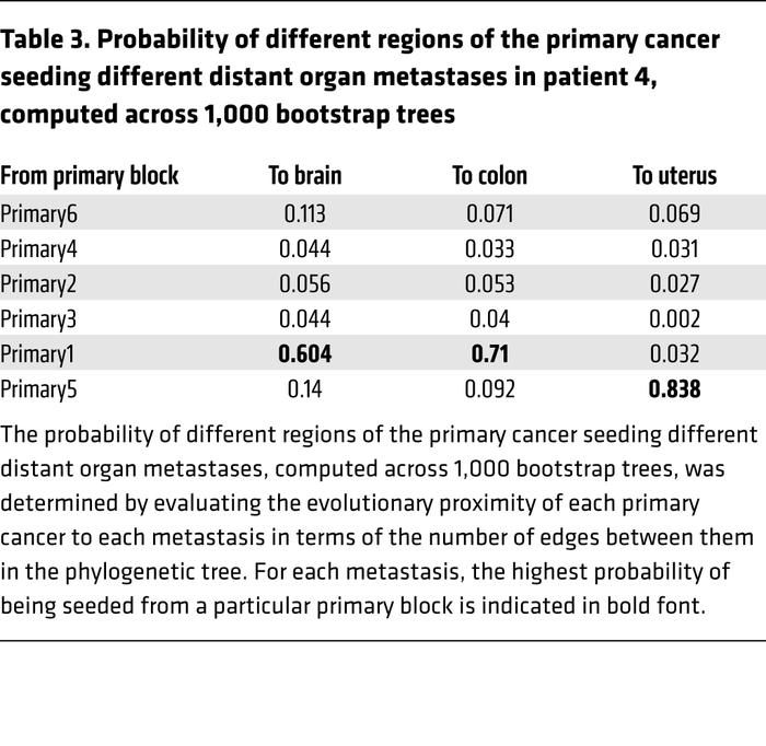 Probability of different regions of the primary cancer seeding different...
