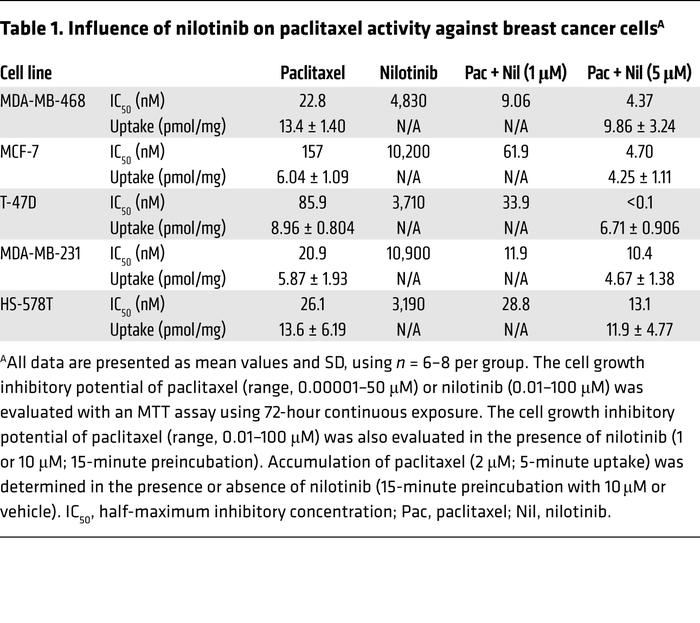Influence of nilotinib on paclitaxel activity against breast cancer cellsA
