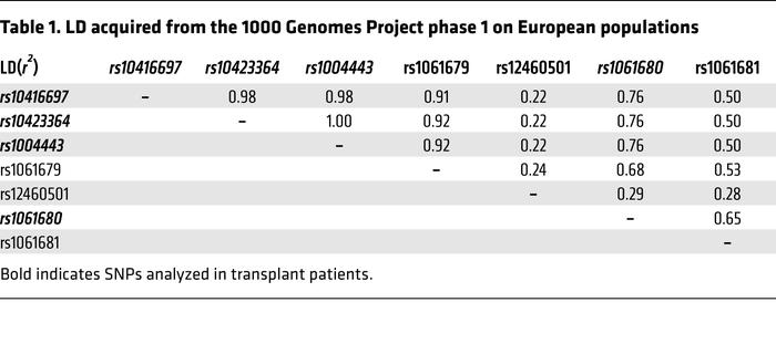 LD acquired from the 1000 Genomes Project phase 1 on European populations