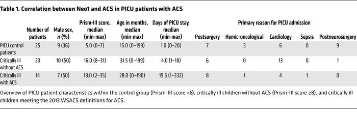 Correlation between Neo1 and ACS in PICU patients with ACS